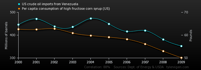 us-crude-oil-imports-from-venezuela_per-capita-consumption-of-high-fructose-corn-syrup-us