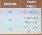 Thumbnail image for San Diego devises 10-dimensional grid to evaluate burritos (video)